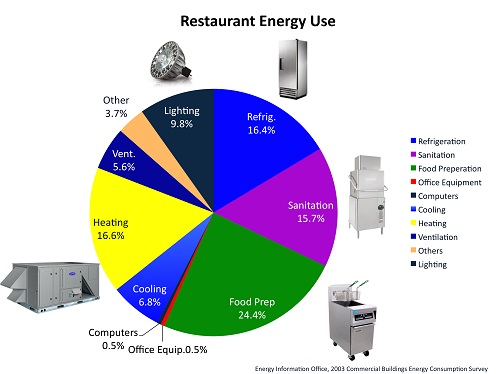 Commercial Preventative Maintenance Restaurant Energy Breakdown