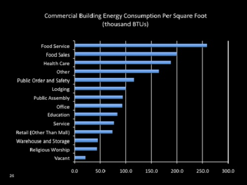 Commercial Preventative Maintenance Restaurant Energy Consumption Per Square Foot