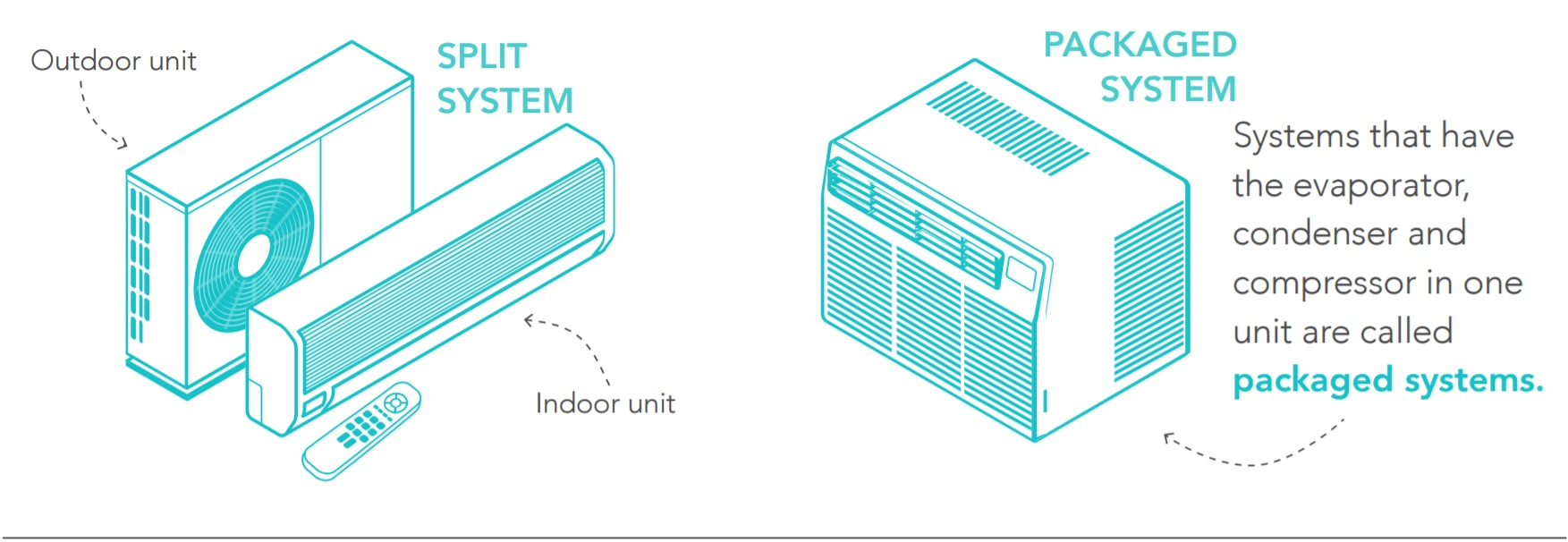 Home Air Conditioning - What is a Split A/C System?